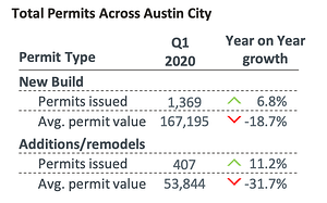RenoRun Report Series [2 of 3] Austin Experts Weigh In On Q1 Average Permit Value Decrease